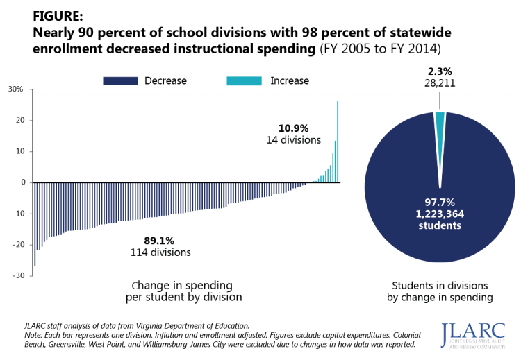 Changes in division spending