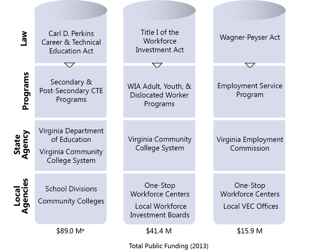 Virginia's workforce development programs are decentralized